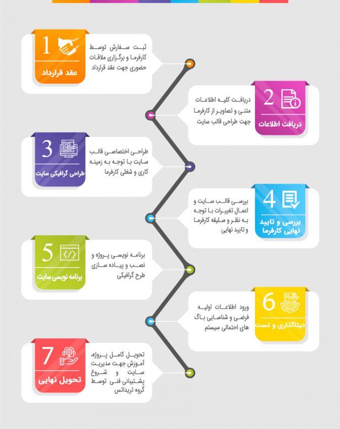 فرایند طراحی سایت توسط گروه تریداتس
